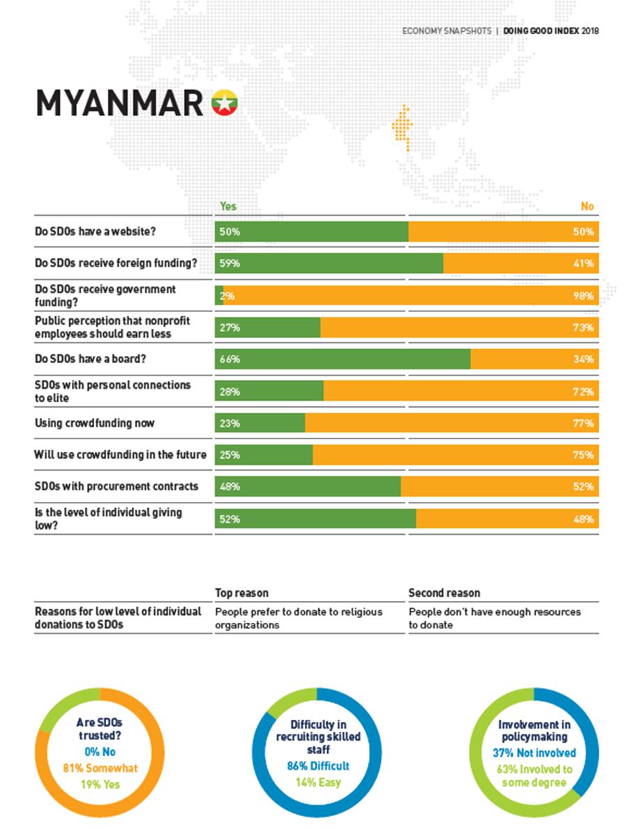 Myanmar Economy Snapshot – DGI2018